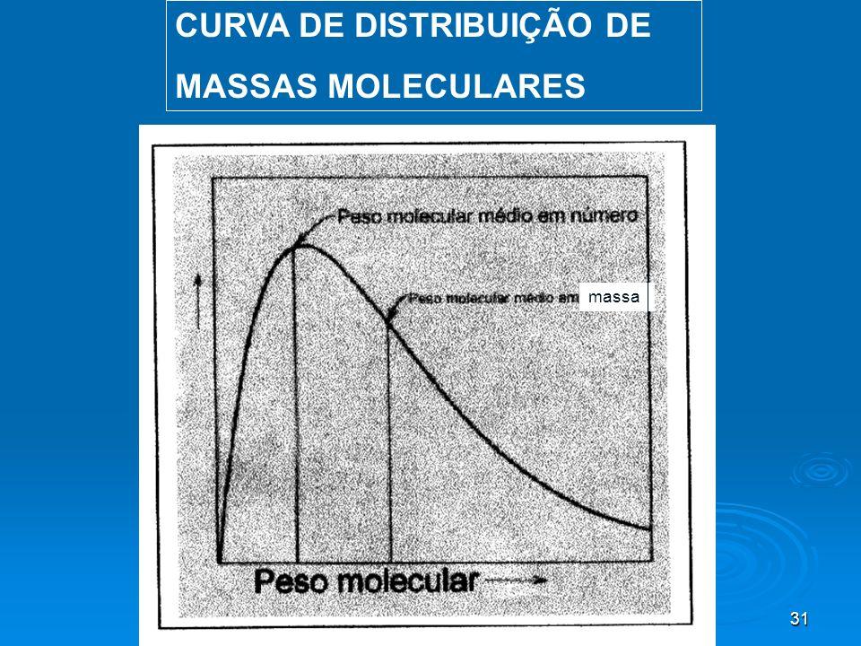 CURVA DE DISTRIBUIÇÃO DE MASSAS MOLECULARES