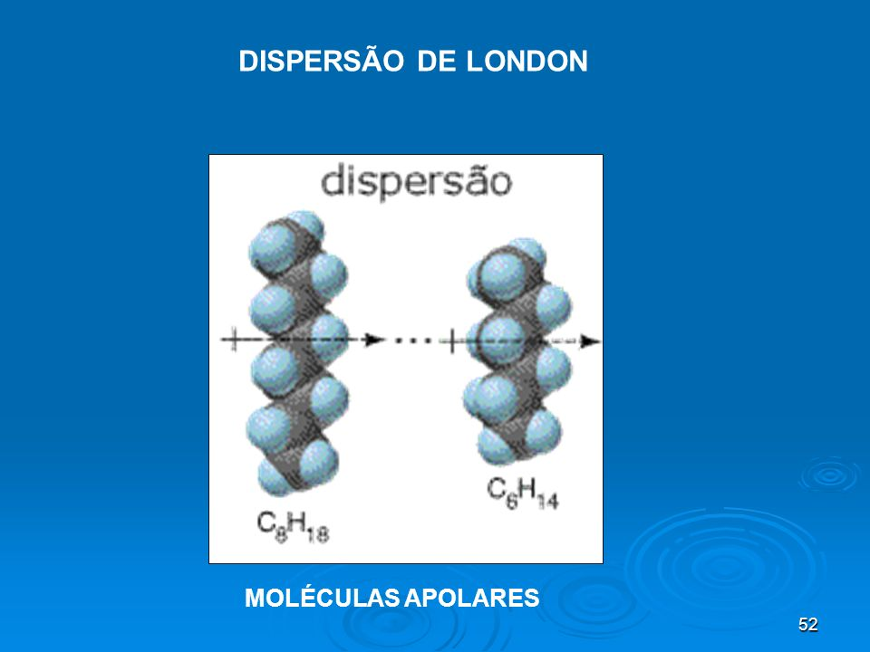 DISPERSÃO DE LONDON MOLÉCULAS APOLARES