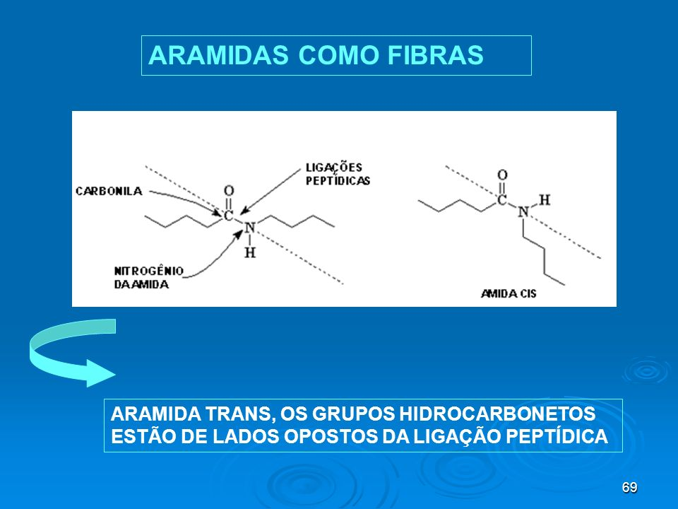 ARAMIDAS COMO FIBRAS ARAMIDA TRANS, OS GRUPOS HIDROCARBONETOS ESTÃO DE LADOS OPOSTOS DA LIGAÇÃO PEPTÍDICA.