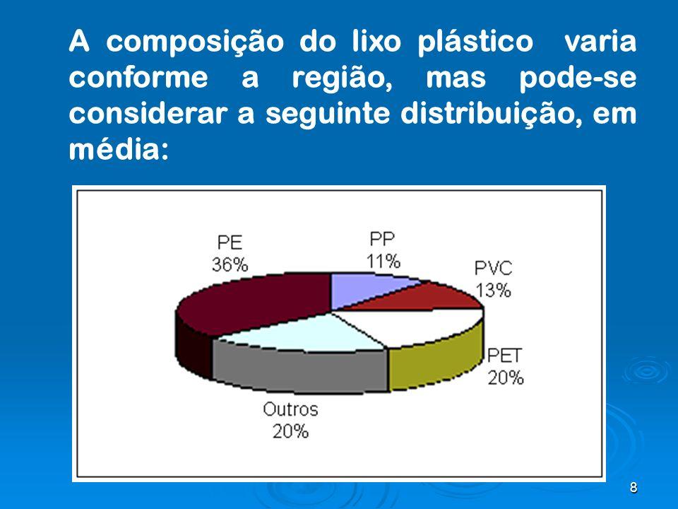 A composição do lixo plástico varia conforme a região, mas pode-se considerar a seguinte distribuição, em média:
