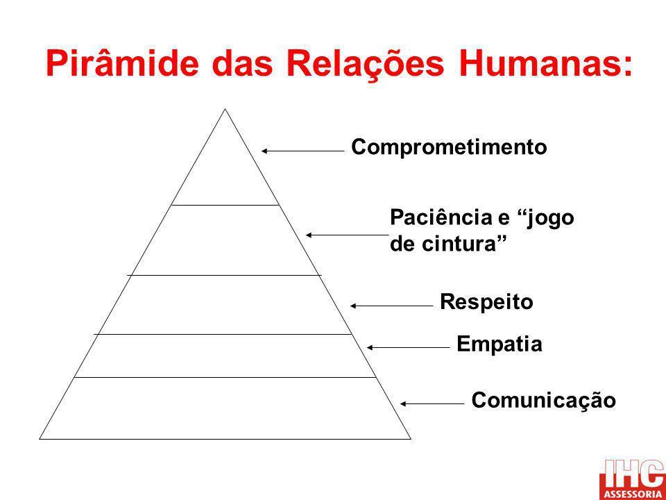 Pirâmide das Relações Humanas: