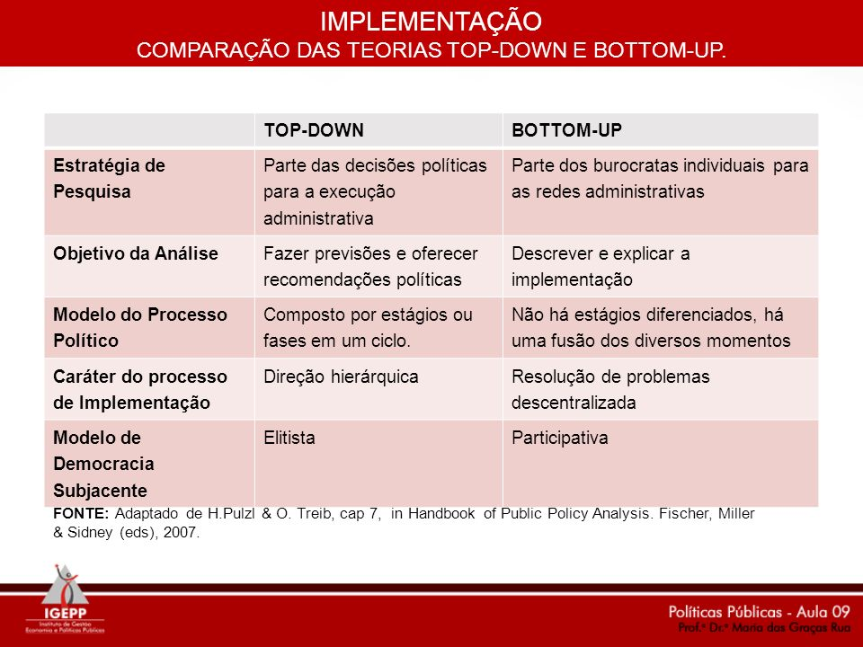 COMPARAÇÃO DAS TEORIAS TOP-DOWN E BOTTOM-UP.