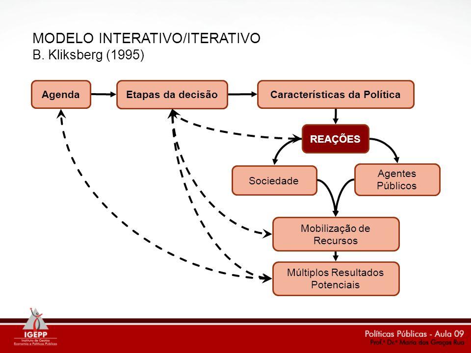 MODELO INTERATIVO/ITERATIVO B. Kliksberg (1995)