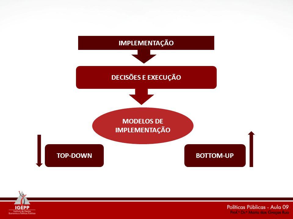MODELOS DE IMPLEMENTAÇÃO