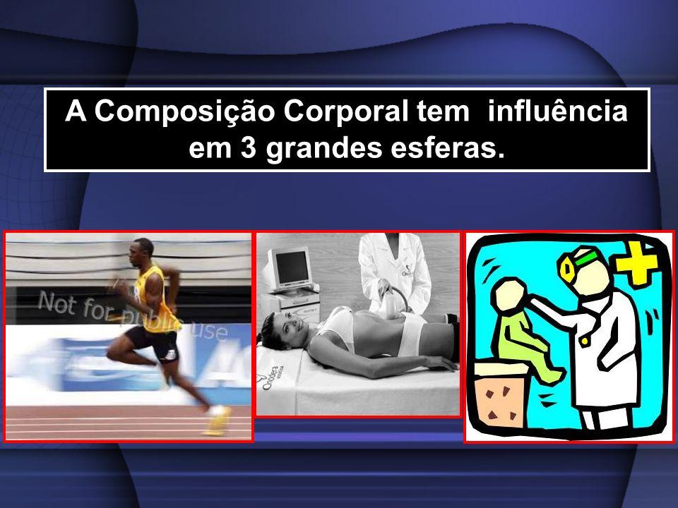 A Composição Corporal tem influência em 3 grandes esferas.
