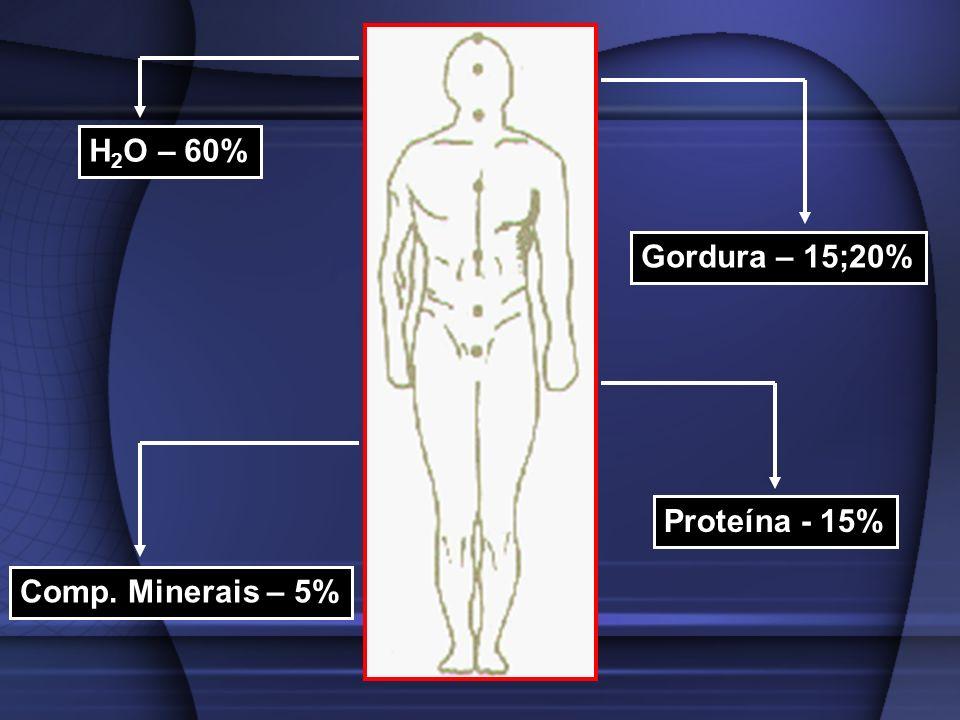 H2O – 60% Gordura – 15;20% Proteína - 15% Comp. Minerais – 5%