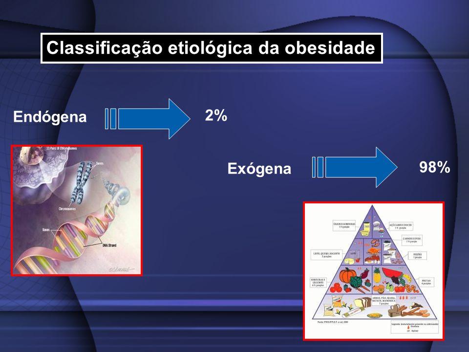 Classificação etiológica da obesidade