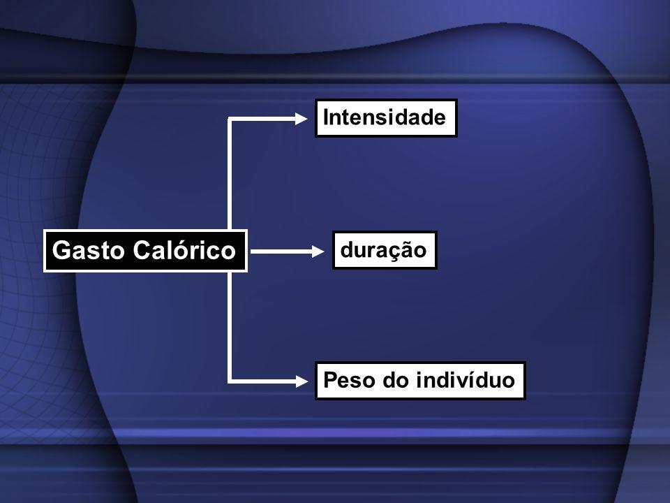 Intensidade Gasto Calórico duração Peso do indivíduo