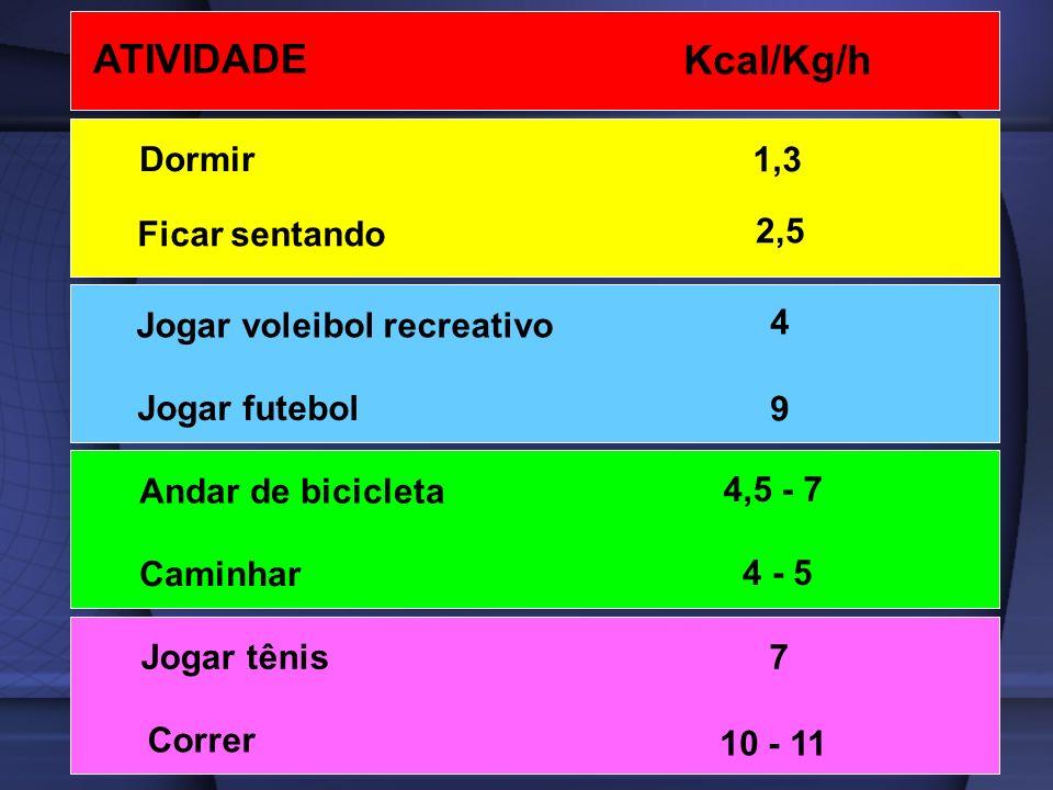 ATIVIDADE Kcal/Kg/h Dormir 1,3 Ficar sentando 2,5