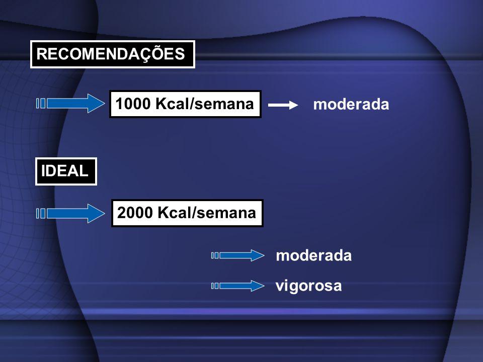 RECOMENDAÇÕES 1000 Kcal/semana moderada IDEAL 2000 Kcal/semana moderada vigorosa