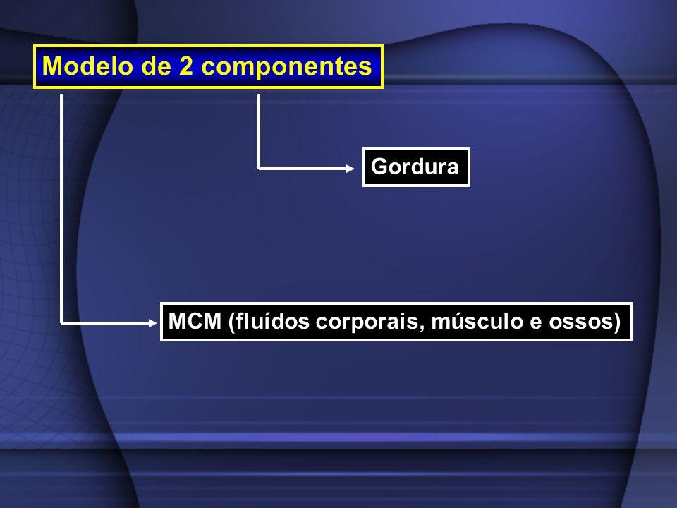 Modelo de 2 componentes Gordura