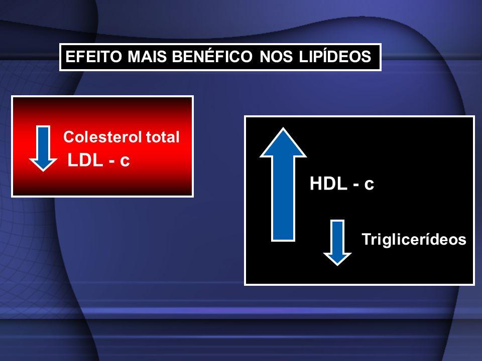 LDL - c HDL - c EFEITO MAIS BENÉFICO NOS LIPÍDEOS Colesterol total