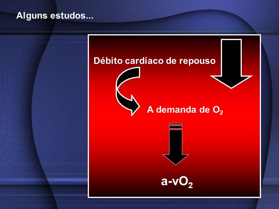 Alguns estudos... Débito cardíaco de repouso A demanda de O2 a-vO2