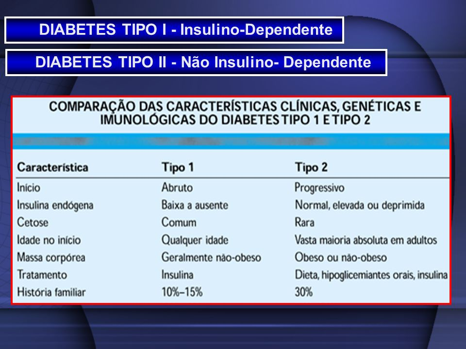 DIABETES TIPO I - Insulino-Dependente