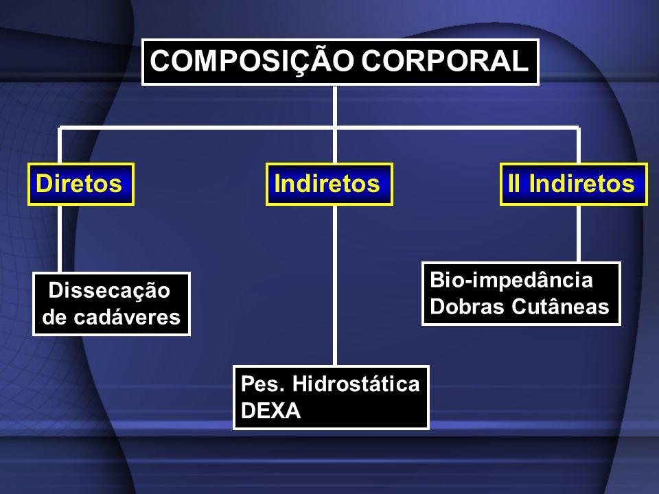 COMPOSIÇÃO CORPORAL Diretos Indiretos II Indiretos Bio-impedância
