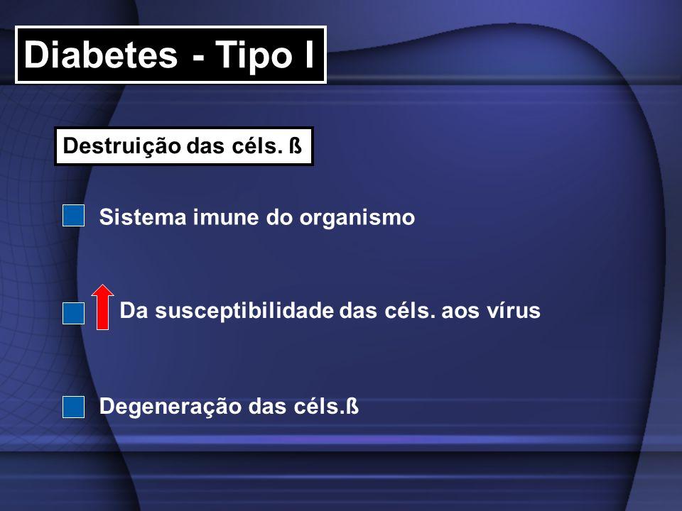 Diabetes - Tipo I Destruição das céls. ß Sistema imune do organismo