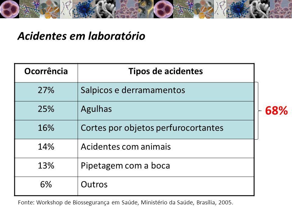 Acidentes em laboratório