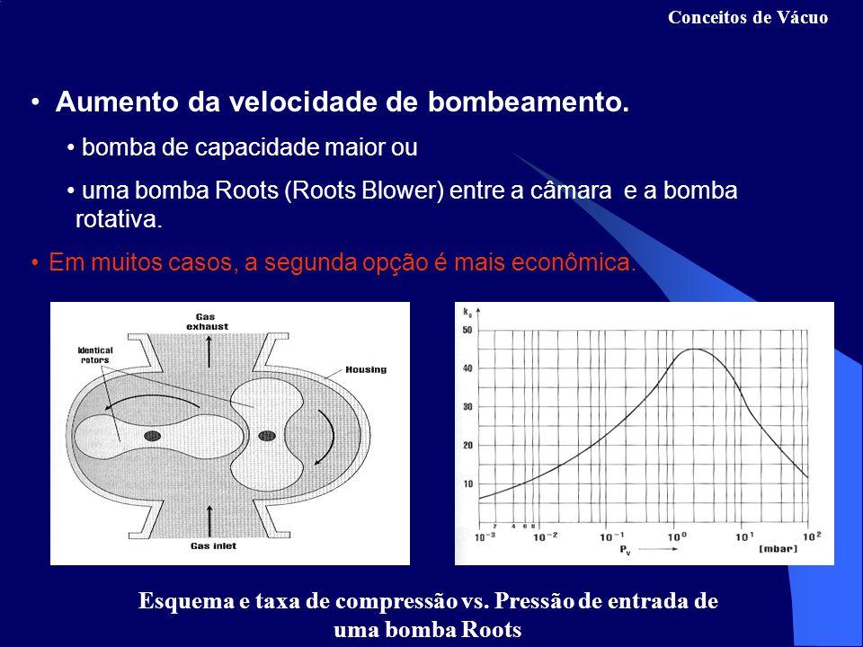 Esquema e taxa de compressão vs. Pressão de entrada de uma bomba Roots