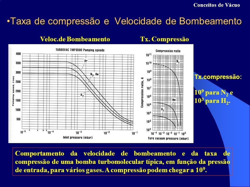 Taxa de compressão e Velocidade de Bombeamento