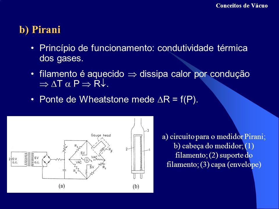 b) Pirani Princípio de funcionamento: condutividade térmica dos gases.