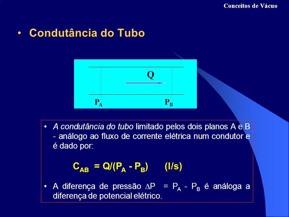 Condutância do Tubo Q PA PB