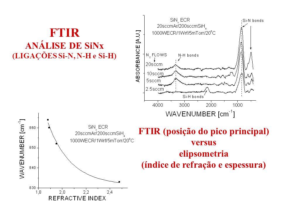 FTIR ANÁLISE DE SiNx FTIR (posição do pico principal) versus