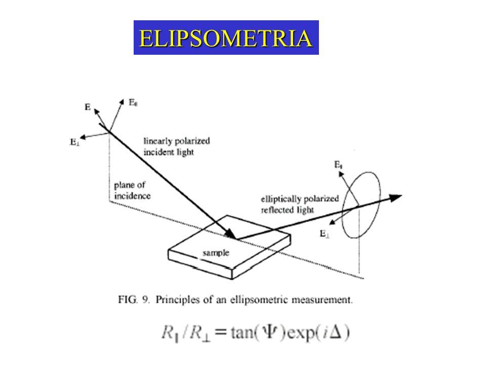 ELIPSOMETRIA