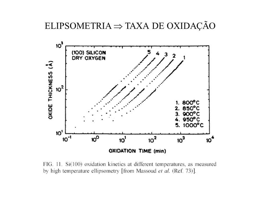 ELIPSOMETRIA  TAXA DE OXIDAÇÃO