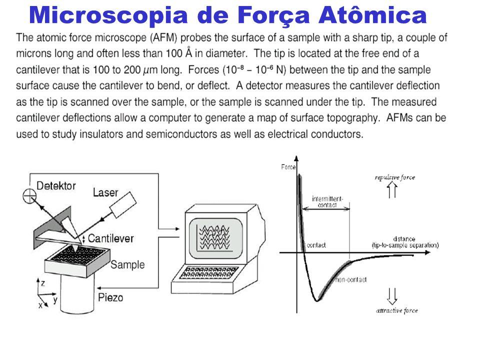 Microscopia de Força Atômica
