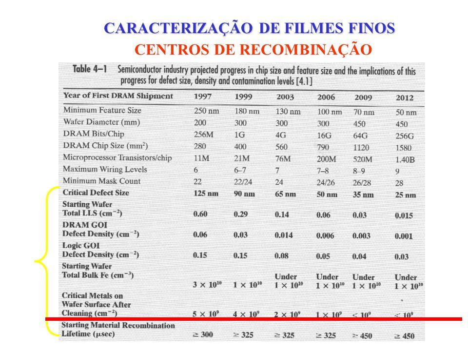 CARACTERIZAÇÃO DE FILMES FINOS CENTROS DE RECOMBINAÇÃO