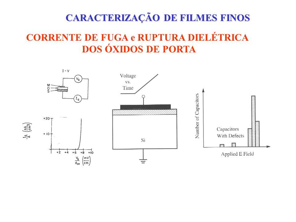 CARACTERIZAÇÃO DE FILMES FINOS CORRENTE DE FUGA e RUPTURA DIELÉTRICA