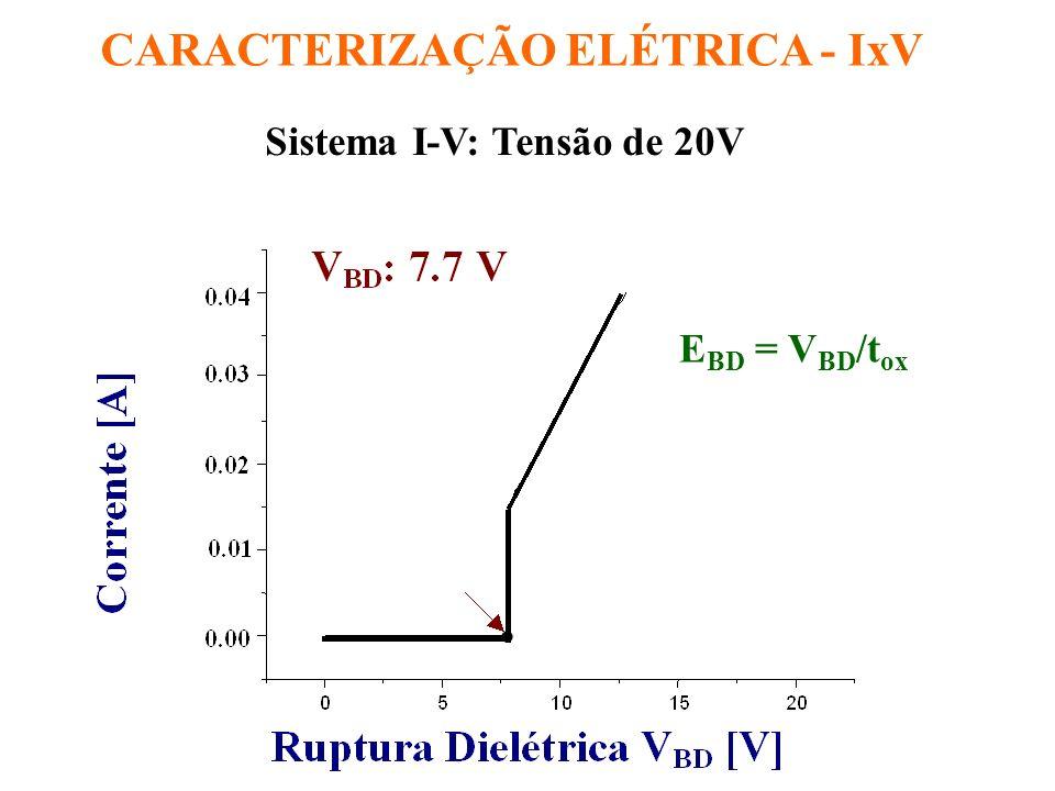 CARACTERIZAÇÃO ELÉTRICA - IxV Sistema I-V: Tensão de 20V