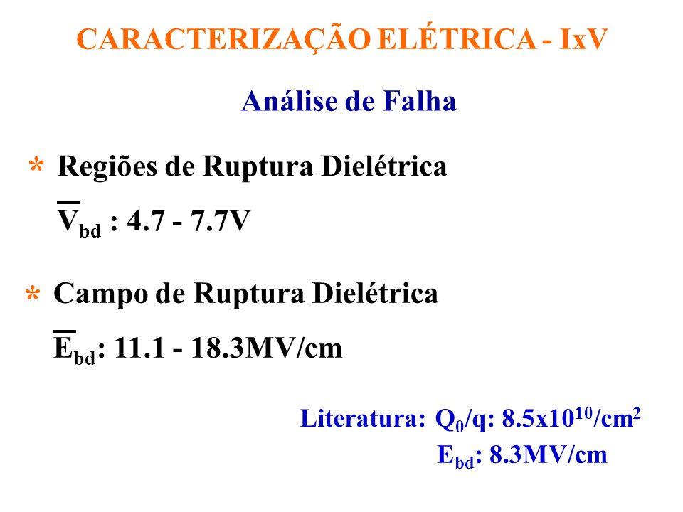 CARACTERIZAÇÃO ELÉTRICA - IxV