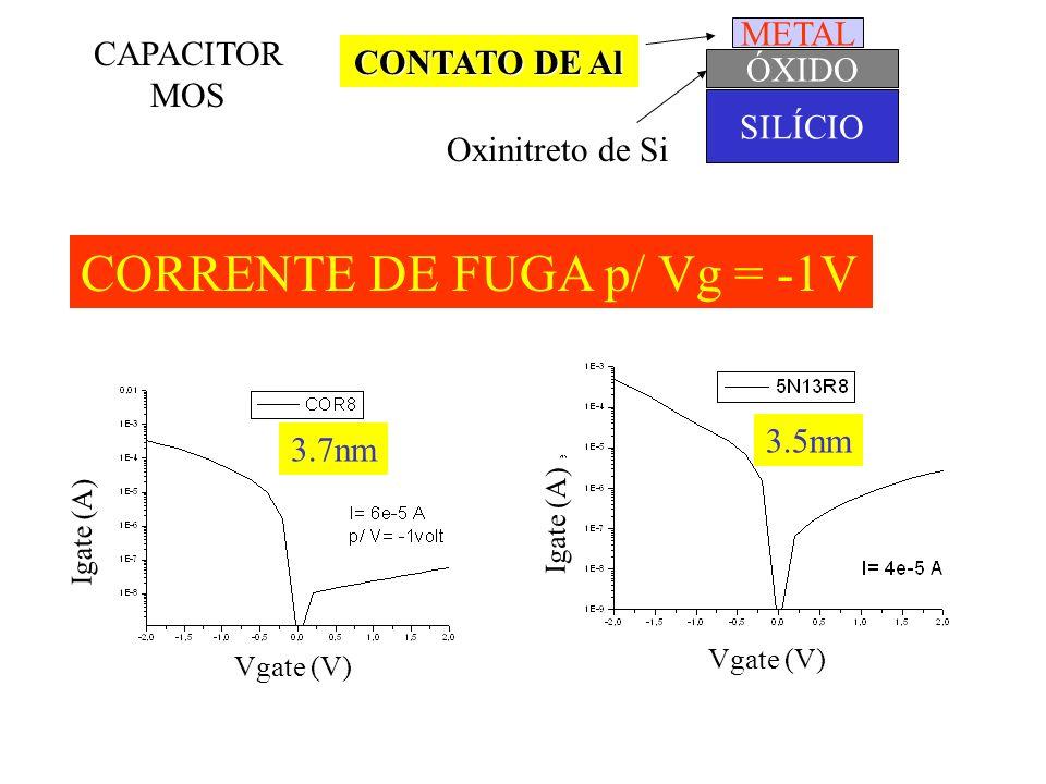 CORRENTE DE FUGA p/ Vg = -1V