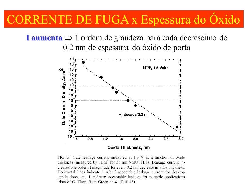 CORRENTE DE FUGA x Espessura do Óxido