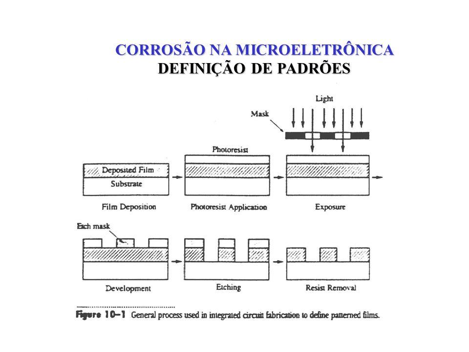 CORROSÃO NA MICROELETRÔNICA