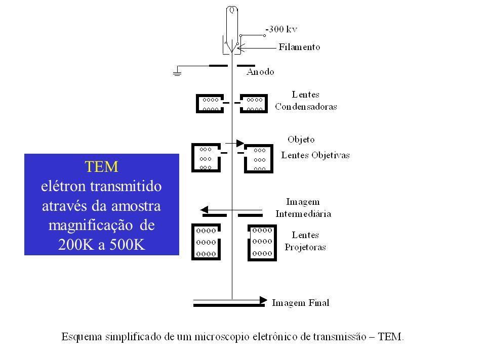 elétron transmitido através da amostra
