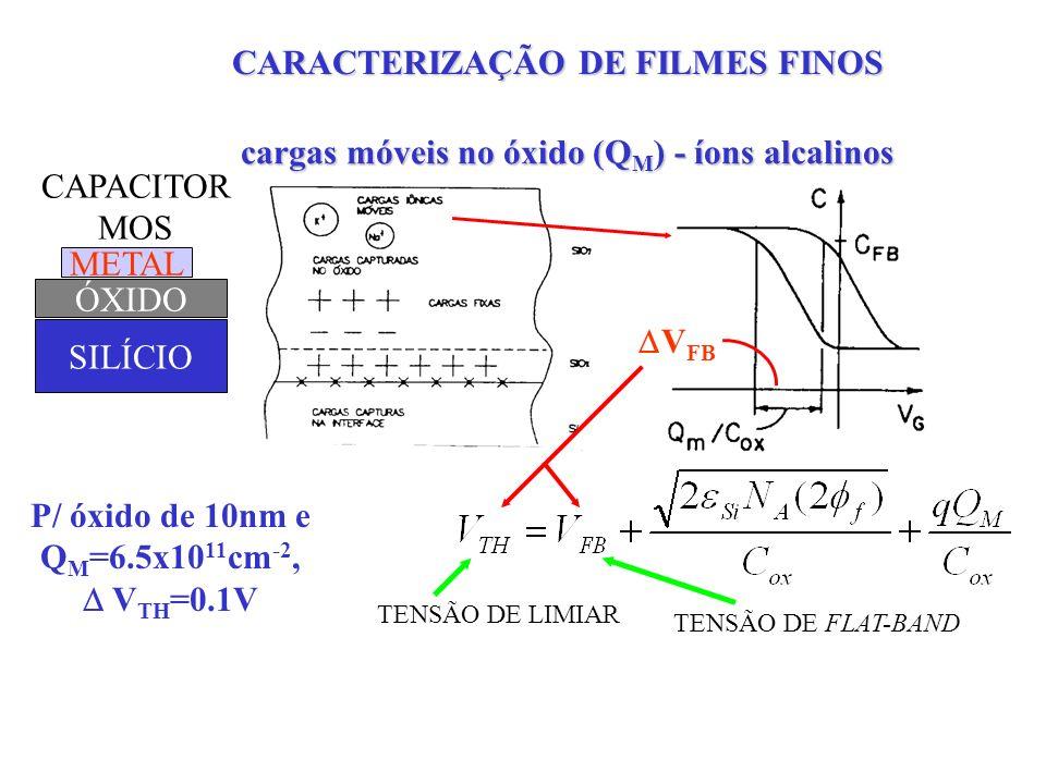 CARACTERIZAÇÃO DE FILMES FINOS