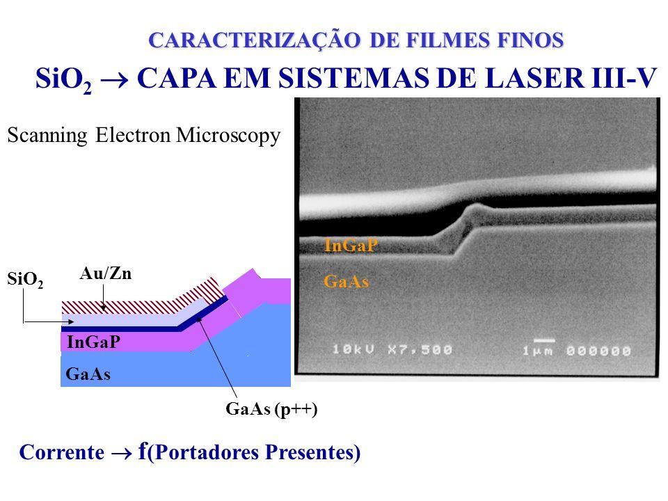 SiO2  CAPA EM SISTEMAS DE LASER III-V