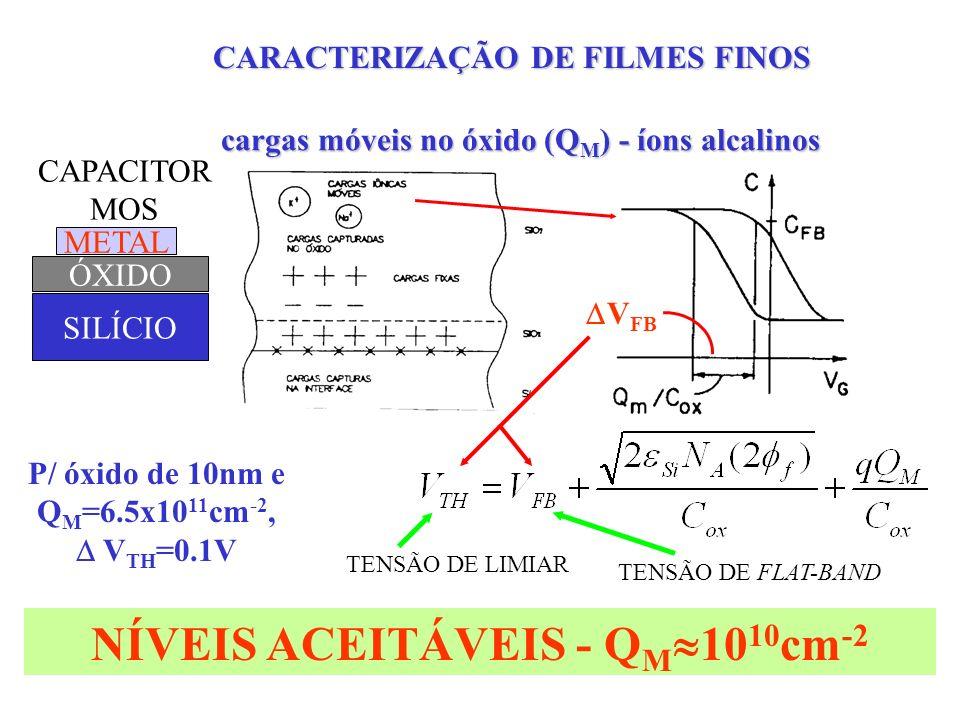 NÍVEIS ACEITÁVEIS - QM1010cm-2
