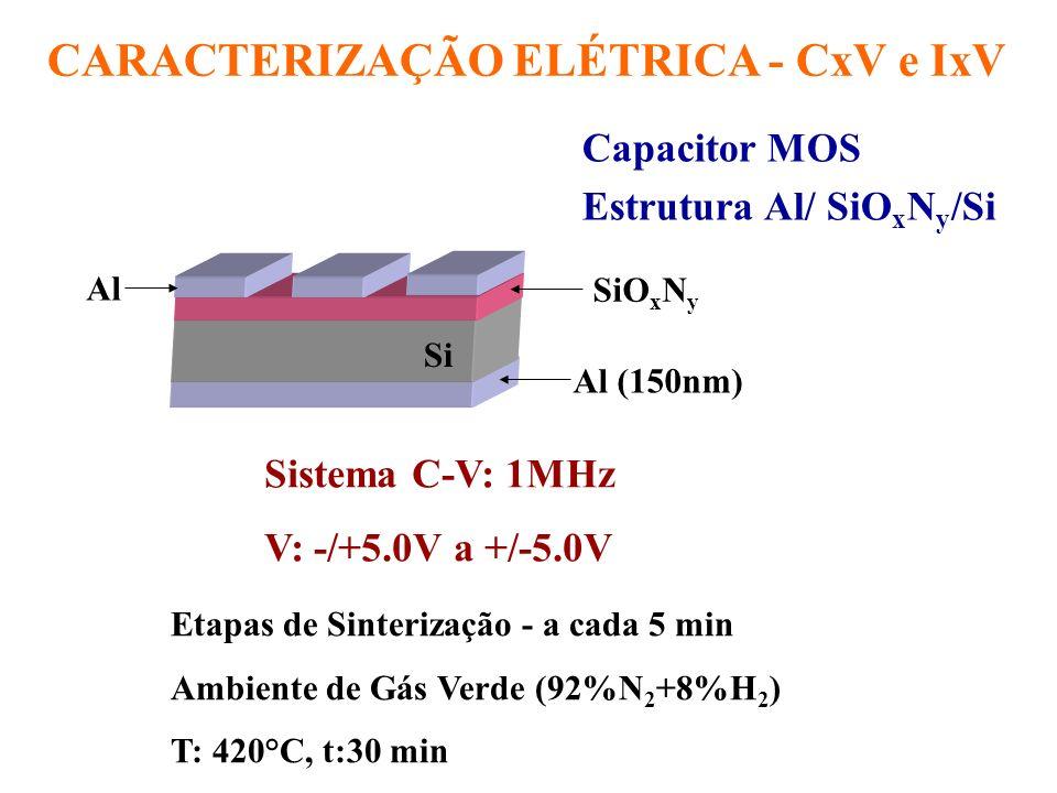 CARACTERIZAÇÃO ELÉTRICA - CxV e IxV