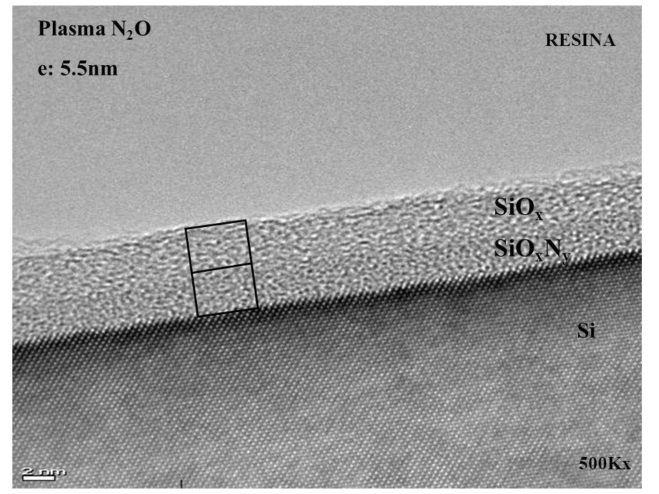 Plasma N2O e: 5.5nm RESINA SiOx SiOxNy Si 500Kx