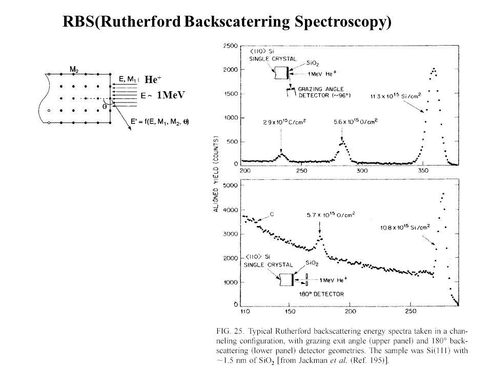 RBS(Rutherford Backscaterring Spectroscopy)