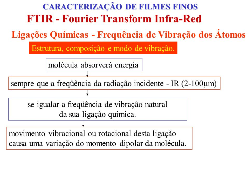 FTIR - Fourier Transform Infra-Red