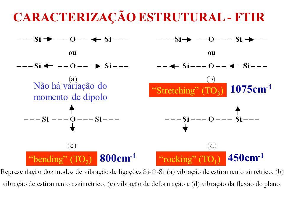 CARACTERIZAÇÃO ESTRUTURAL - FTIR