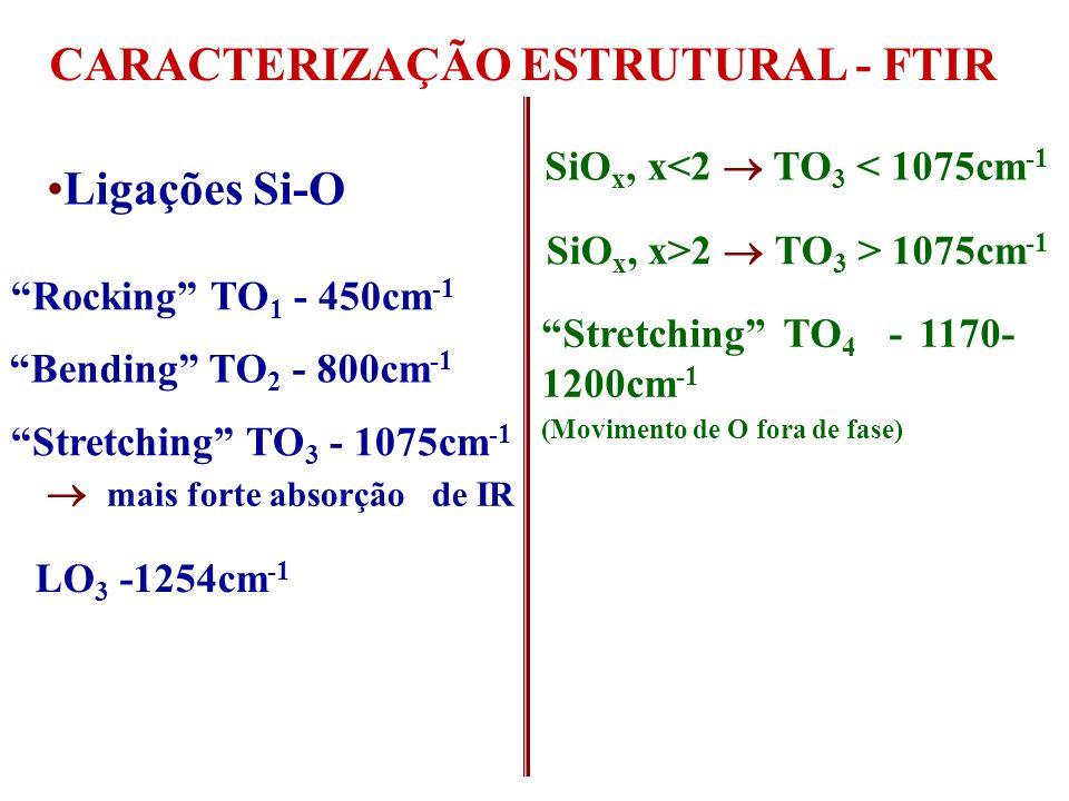 CARACTERIZAÇÃO ESTRUTURAL - FTIR  mais forte absorção de IR
