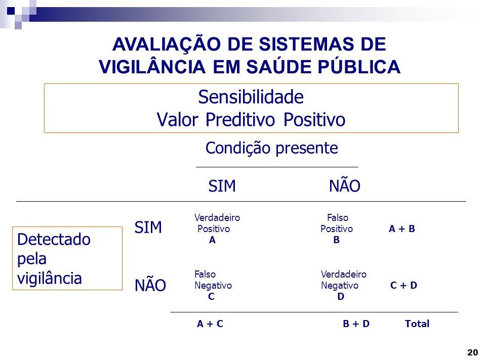 Sensibilidade Valor Preditivo Positivo