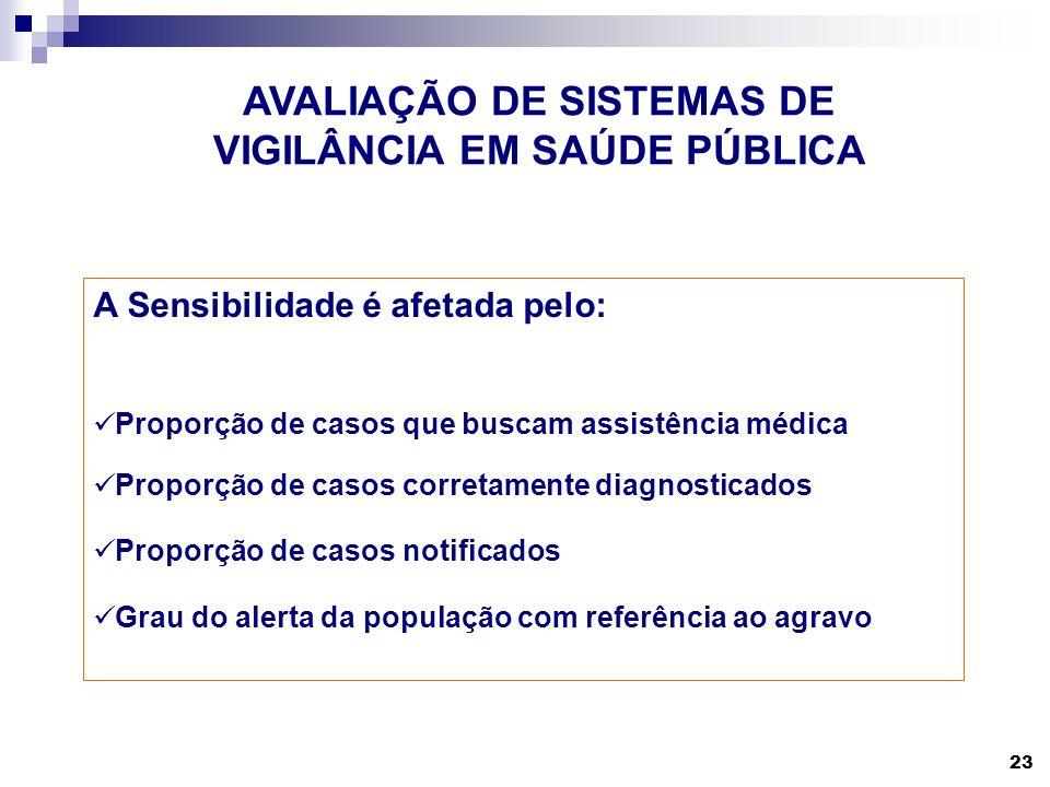 AVALIAÇÃO DE SISTEMAS DE VIGILÂNCIA EM SAÚDE PÚBLICA
