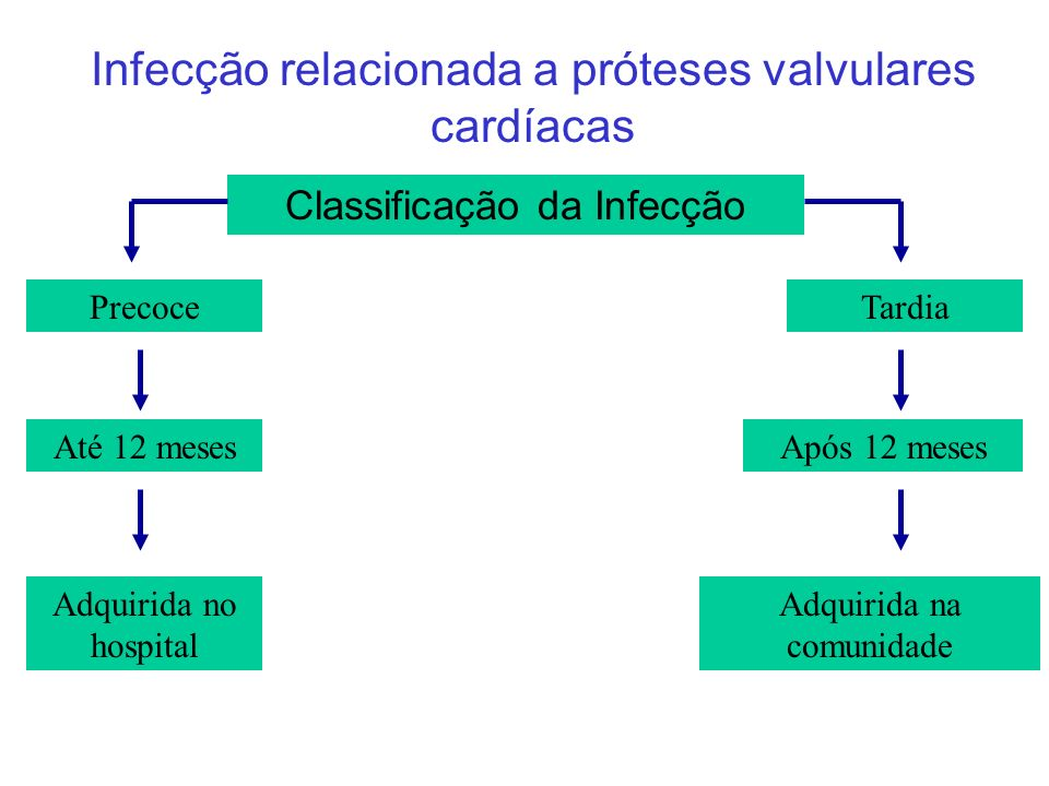 Infecção relacionada a próteses valvulares cardíacas