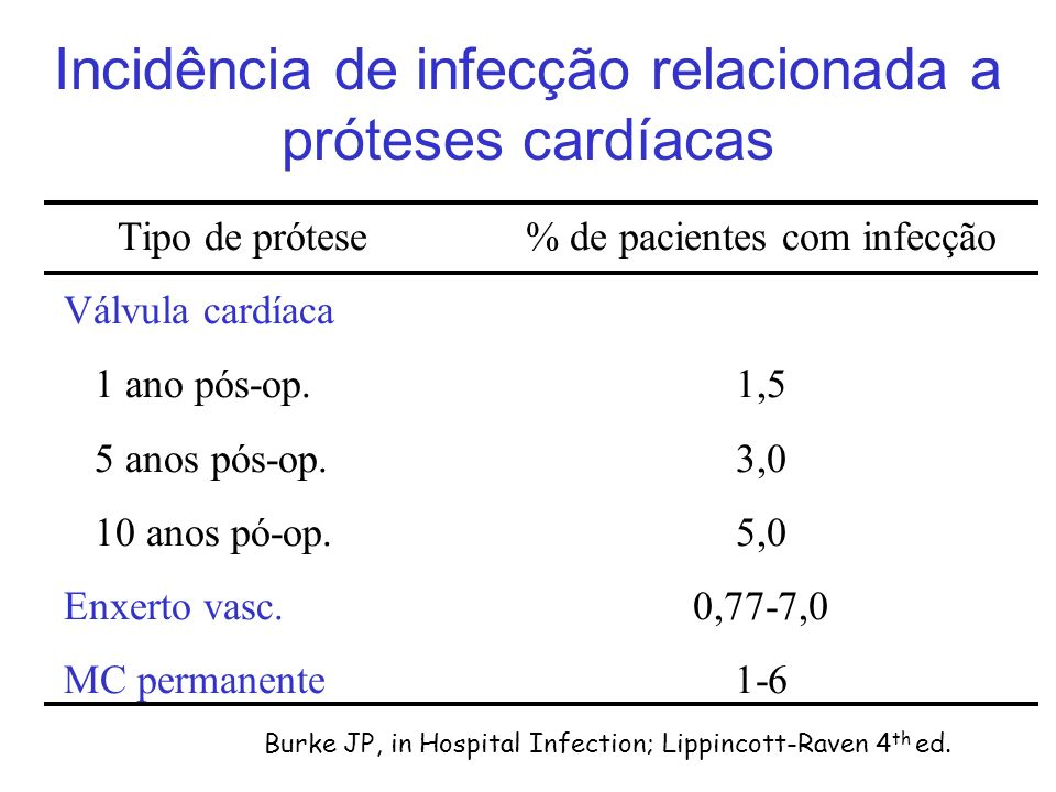 Incidência de infecção relacionada a próteses cardíacas
